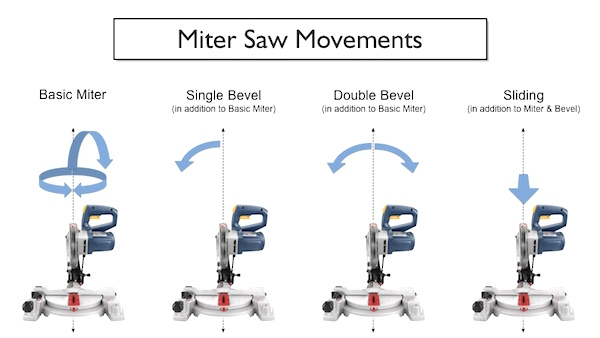 Types of Miter Saws You Must Consider while buying in 2018